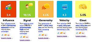 Twitalyzer Stats